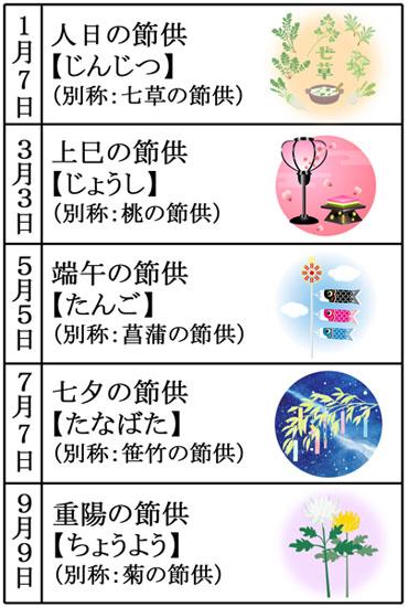 日本の五節供